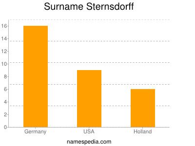 Surname Sternsdorff