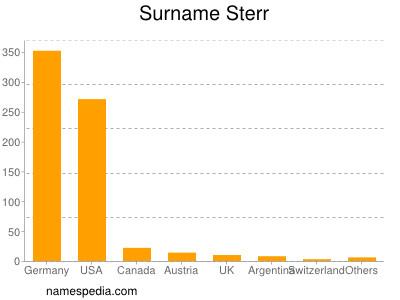 Surname Sterr