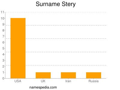 Surname Stery