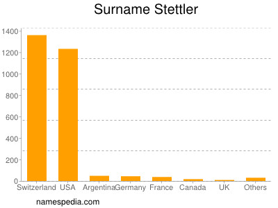 Surname Stettler