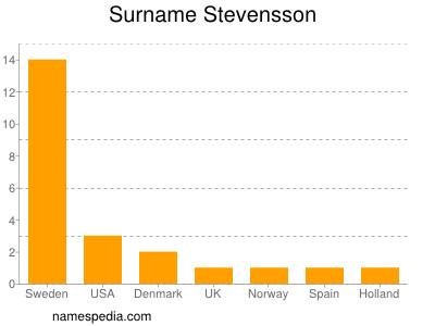Surname Stevensson