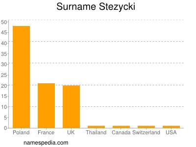 Surname Stezycki