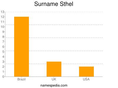 Surname Sthel