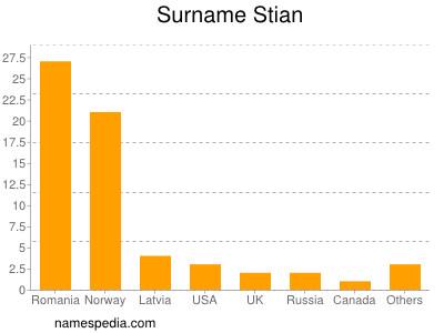 Surname Stian