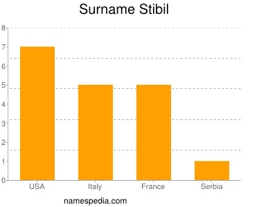 Surname Stibil