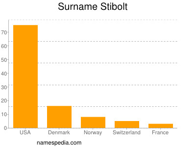 Surname Stibolt