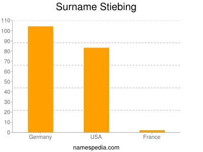 Familiennamen Stiebing
