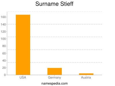 Surname Stieff
