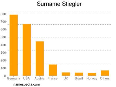 Surname Stiegler