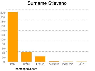 Surname Stievano
