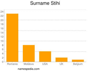 Surname Stihi