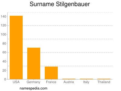 Surname Stilgenbauer