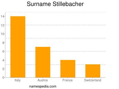 Surname Stillebacher