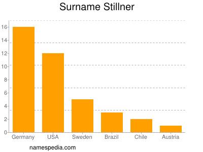 Familiennamen Stillner