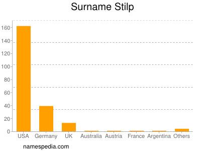 Surname Stilp