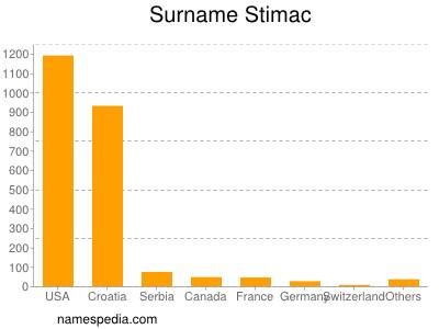 nom Stimac
