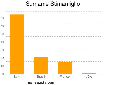 Surname Stimamiglio