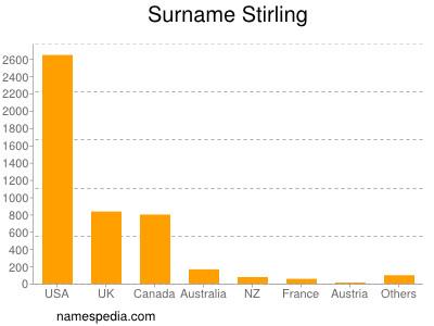 Surname Stirling