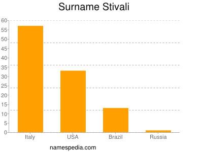 Surname Stivali