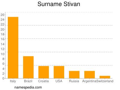 Surname Stivan