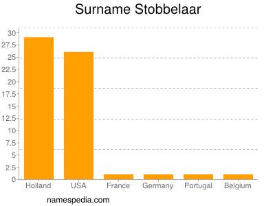 Surname Stobbelaar