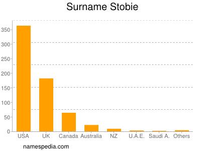 Surname Stobie