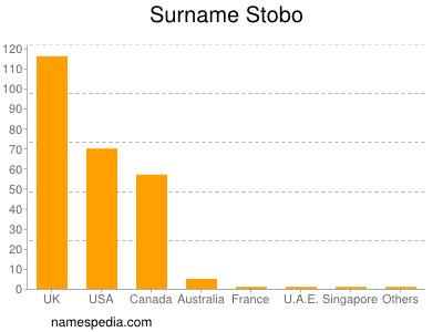Surname Stobo