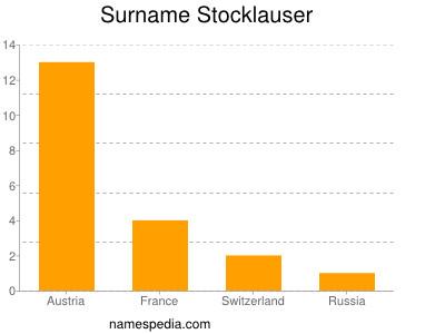 Familiennamen Stocklauser