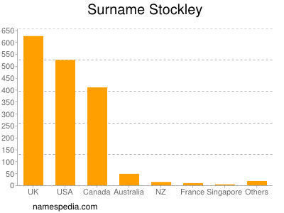 Surname Stockley