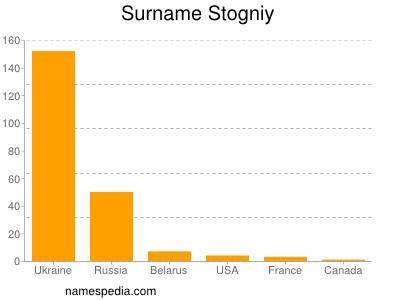 Familiennamen Stogniy