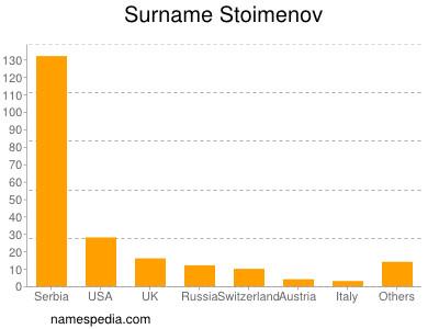 Surname Stoimenov
