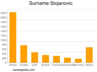 Surname Stojanovic
