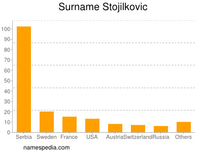 Surname Stojilkovic