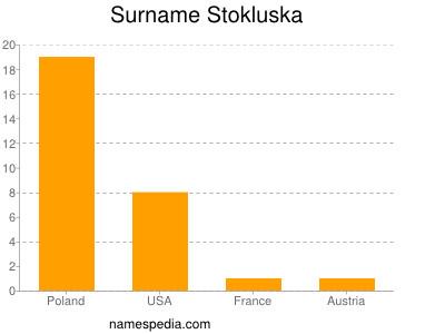 Surname Stokluska