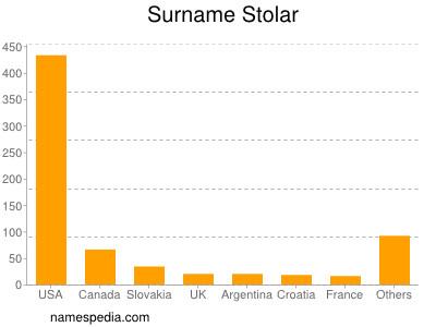 - Stolar_surname