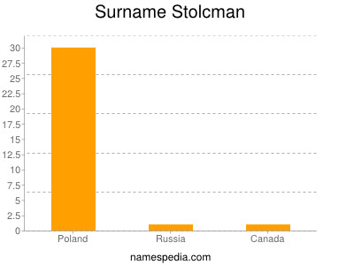 Surname Stolcman