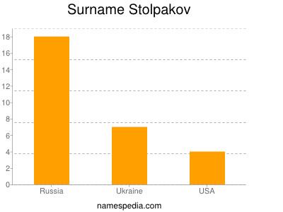 Surname Stolpakov