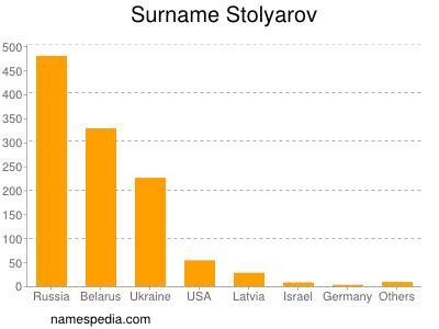 Familiennamen Stolyarov