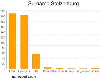 Familiennamen Stolzenburg