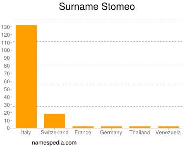 Surname Stomeo