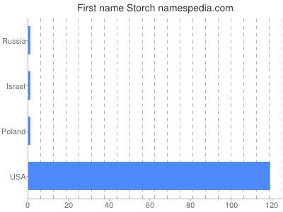 Vornamen Storch