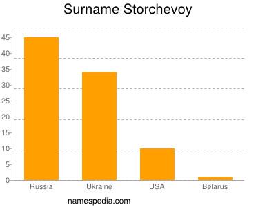 Surname Storchevoy