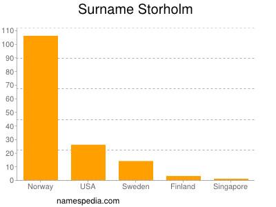 Surname Storholm