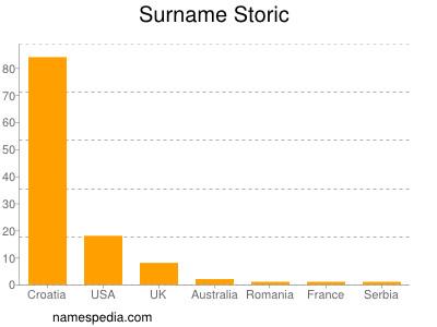 Surname Storic