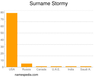 Surname Stormy