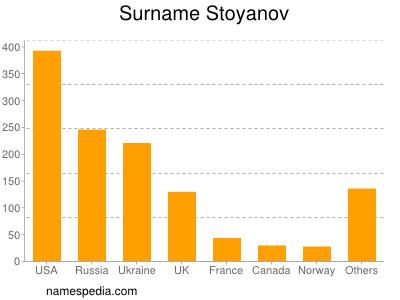 Surname Stoyanov