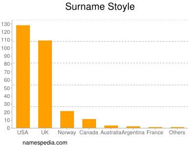 Surname Stoyle