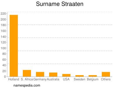 Surname Straaten