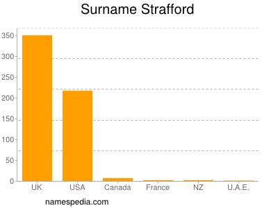 Surname Strafford