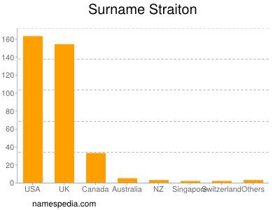 Surname Straiton